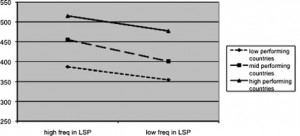 Achievement Gaps between High and Low Frequent Use of LSP (listen to teacher lecture).