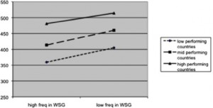 Achievement Gaps between High and Low Frequent Use of WSG (work in small groups).
